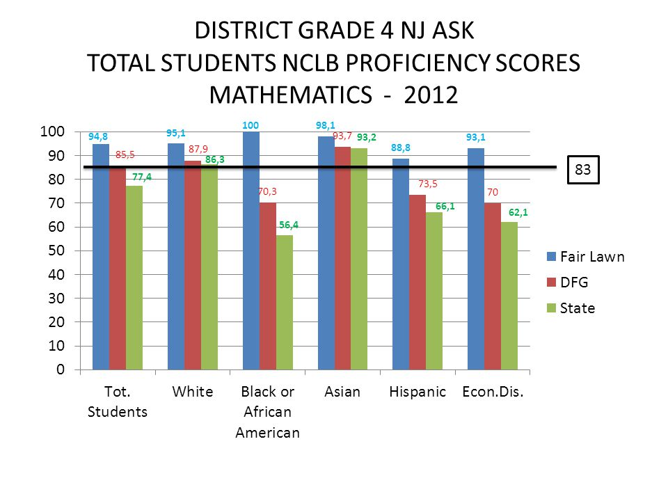 DISTRICT GRADE 4 NJ ASK TOTAL STUDENTS NCLB PROFICIENCY SCORES MATHEMATICS - 2012 83
