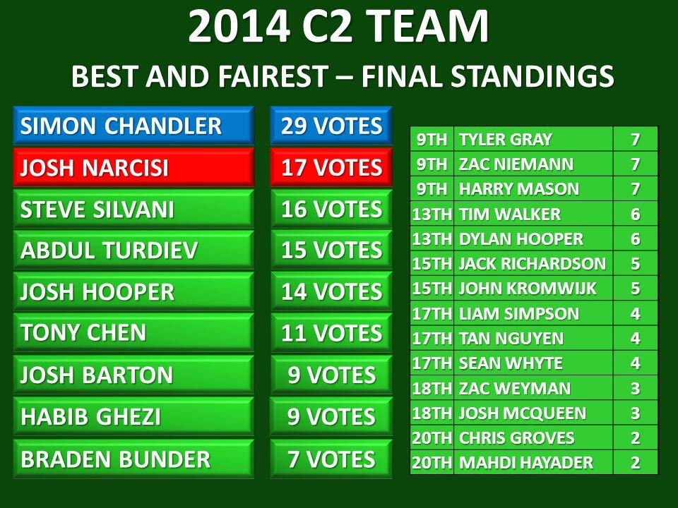 2014 C2 TEAM BEST AND FAIREST – FINAL STANDINGS SIMON CHANDLER 29 VOTES JOSH NARCISI ABDUL TURDIEV 15 VOTES JOSH HOOPER TONY CHEN 11 VOTES JOSH BARTON 9 VOTES HABIB GHEZI BRADEN BUNDER 7 VOTES 9 VOTES 14 VOTES 17 VOTES STEVE SILVANI 16 VOTES 9TH TYLER GRAY TYLER GRAY79TH ZAC NIEMANN ZAC NIEMANN7 9TH HARRY MASON HARRY MASON7 13TH TIM WALKER TIM WALKER6 13TH DYLAN HOOPER DYLAN HOOPER6 15TH JACK RICHARDSON JACK RICHARDSON5 15TH JOHN KROMWIJK JOHN KROMWIJK5 17TH LIAM SIMPSON LIAM SIMPSON4 17TH TAN NGUYEN TAN NGUYEN4 17TH SEAN WHYTE SEAN WHYTE4 18TH ZAC WEYMAN ZAC WEYMAN3 18TH JOSH MCQUEEN JOSH MCQUEEN3 20TH CHRIS GROVES CHRIS GROVES2 20TH MAHDI HAYADER MAHDI HAYADER2