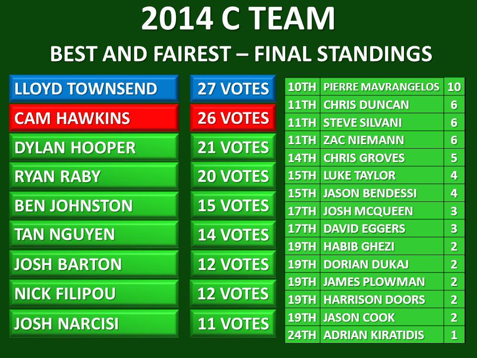 2014 C TEAM BEST AND FAIREST – FINAL STANDINGS LLOYD TOWNSEND 27 VOTES CAM HAWKINS RYAN RABY 20 VOTES BEN JOHNSTON TAN NGUYEN 14 VOTES JOSH BARTON 12 VOTES NICK FILIPOU JOSH NARCISI 11 VOTES 12 VOTES 15 VOTES 26 VOTES DYLAN HOOPER 21 VOTES 10TH PIERRE MAVRANGELOS PIERRE MAVRANGELOS1011TH CHRIS DUNCAN CHRIS DUNCAN6 11TH STEVE SILVANI STEVE SILVANI6 11TH ZAC NIEMANN ZAC NIEMANN6 14TH CHRIS GROVES CHRIS GROVES5 15TH LUKE TAYLOR LUKE TAYLOR4 15TH JASON BENDESSI JASON BENDESSI4 17TH JOSH MCQUEEN JOSH MCQUEEN3 17TH DAVID EGGERS DAVID EGGERS3 19TH HABIB GHEZI HABIB GHEZI2 19TH DORIAN DUKAJ DORIAN DUKAJ2 19TH JAMES PLOWMAN JAMES PLOWMAN2 19TH HARRISON DOORS HARRISON DOORS2 19TH JASON COOK JASON COOK2 24TH ADRIAN KIRATIDIS ADRIAN KIRATIDIS1