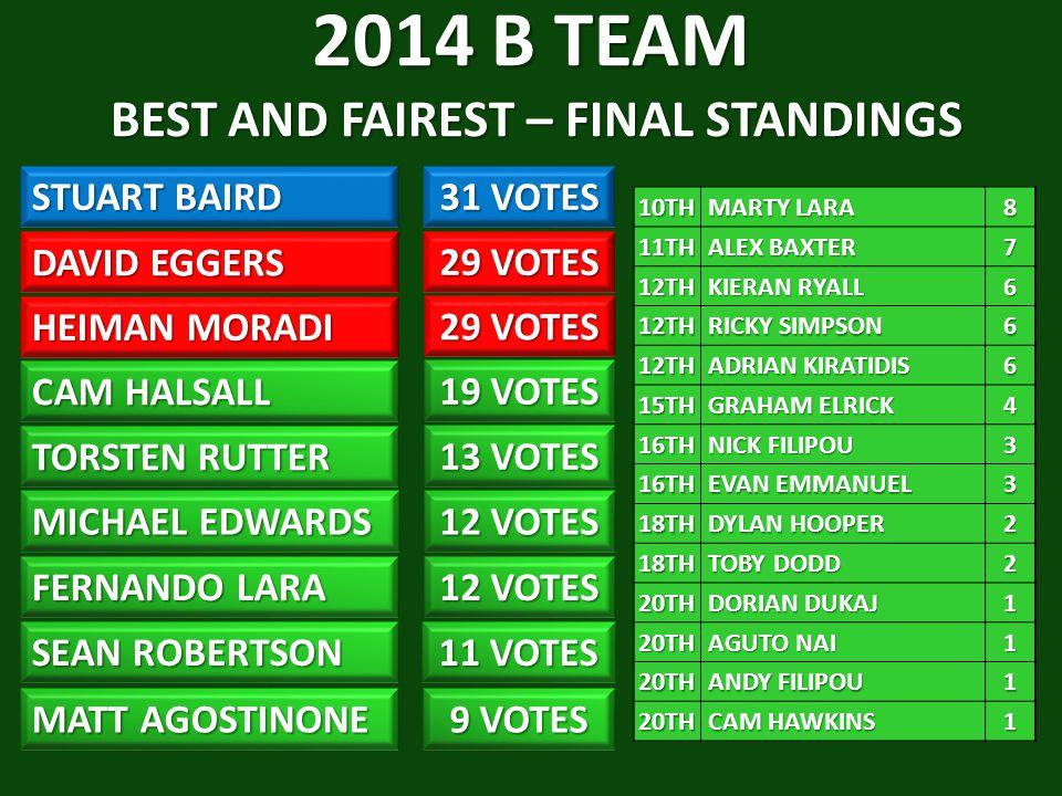 2014 B TEAM BEST AND FAIREST – FINAL STANDINGS STUART BAIRD 31 VOTES DAVID EGGERS HEIMAN MORADI CAM HALSALL 19 VOTES TORSTEN RUTTER MICHAEL EDWARDS 12 VOTES FERNANDO LARA 12 VOTES SEAN ROBERTSON MATT AGOSTINONE 9 VOTES 11 VOTES 13 VOTES 29 VOTES 10TH MARTY LARA MARTY LARA811TH ALEX BAXTER ALEX BAXTER7 12TH KIERAN RYALL KIERAN RYALL6 12TH RICKY SIMPSON RICKY SIMPSON6 12TH ADRIAN KIRATIDIS ADRIAN KIRATIDIS6 15TH GRAHAM ELRICK GRAHAM ELRICK4 16TH NICK FILIPOU NICK FILIPOU3 16TH EVAN EMMANUEL EVAN EMMANUEL3 18TH DYLAN HOOPER DYLAN HOOPER2 18TH TOBY DODD TOBY DODD2 20TH DORIAN DUKAJ DORIAN DUKAJ1 20TH AGUTO NAI AGUTO NAI1 20TH ANDY FILIPOU ANDY FILIPOU1 20TH CAM HAWKINS CAM HAWKINS1