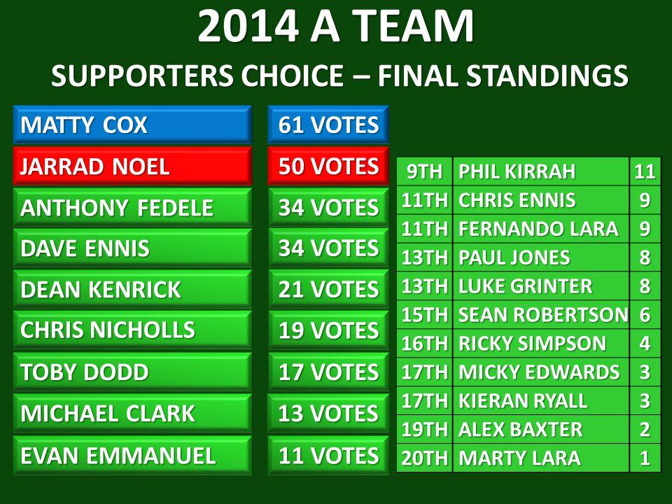 2014 A TEAM SUPPORTERS CHOICE – FINAL STANDINGS MATTY COX 61 VOTES JARRAD NOEL DAVE ENNIS 34 VOTES DEAN KENRICK CHRIS NICHOLLS 19 VOTES TOBY DODD 17 VOTES MICHAEL CLARK EVAN EMMANUEL 11 VOTES 13 VOTES 21 VOTES 50 VOTES ANTHONY FEDELE 34 VOTES 9TH PHIL KIRRAH PHIL KIRRAH1111TH CHRIS ENNIS CHRIS ENNIS9 11TH FERNANDO LARA FERNANDO LARA9 13TH PAUL JONES PAUL JONES8 13TH LUKE GRINTER LUKE GRINTER8 15TH SEAN ROBERTSON SEAN ROBERTSON6 16TH RICKY SIMPSON RICKY SIMPSON4 17TH MICKY EDWARDS MICKY EDWARDS3 17TH KIERAN RYALL KIERAN RYALL3 19TH ALEX BAXTER ALEX BAXTER2 20TH MARTY LARA MARTY LARA1