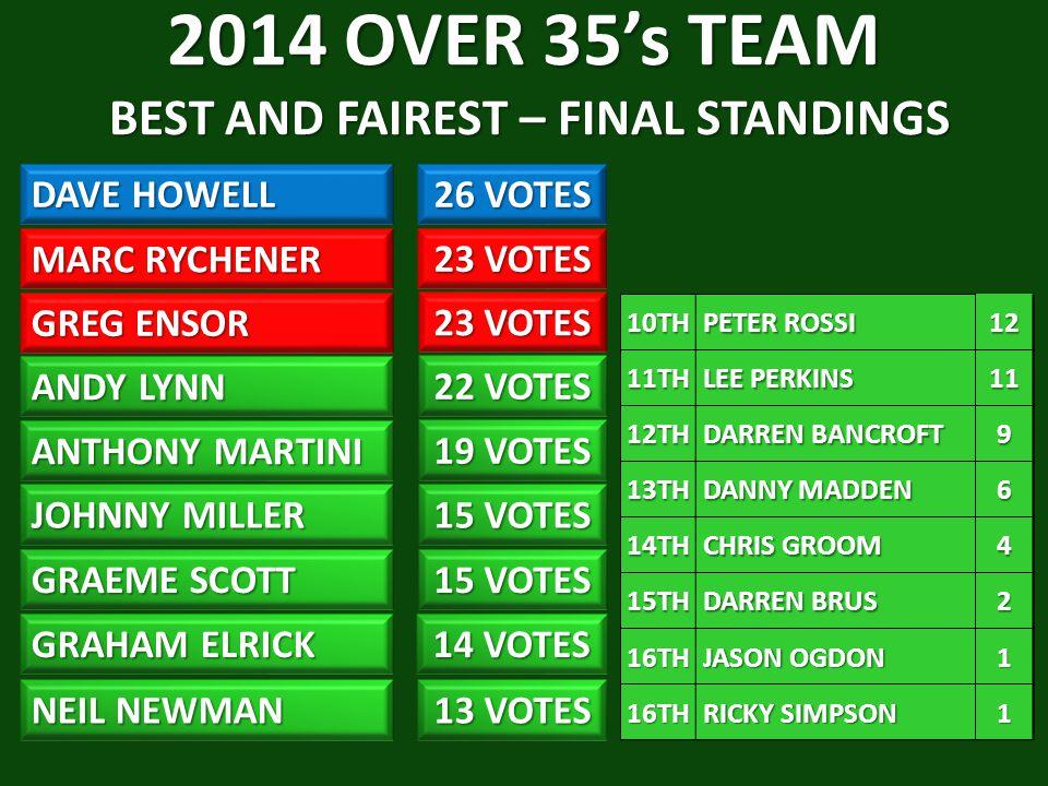 2014 OVER 35's TEAM BEST AND FAIREST – FINAL STANDINGS DAVE HOWELL 26 VOTES MARC RYCHENER GREG ENSOR ANDY LYNN 22 VOTES ANTHONY MARTINI JOHNNY MILLER 15 VOTES GRAEME SCOTT 15 VOTES GRAHAM ELRICK NEIL NEWMAN 13 VOTES 14 VOTES 19 VOTES 23 VOTES 10TH PETER ROSSI PETER ROSSI1211TH LEE PERKINS LEE PERKINS11 12TH DARREN BANCROFT DARREN BANCROFT9 13TH DANNY MADDEN DANNY MADDEN6 14TH CHRIS GROOM CHRIS GROOM4 15TH DARREN BRUS DARREN BRUS2 16TH JASON OGDON JASON OGDON1 16TH RICKY SIMPSON RICKY SIMPSON1