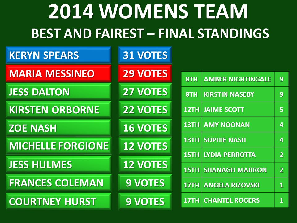 2014 WOMENS TEAM BEST AND FAIREST – FINAL STANDINGS KERYN SPEARS 31 VOTES MARIA MESSINEO KIRSTEN ORBORNE 22 VOTES ZOE NASH MICHELLE FORGIONE 12 VOTES JESS HULMES 12 VOTES FRANCES COLEMAN COURTNEY HURST 9 VOTES 16 VOTES 29 VOTES JESS DALTON 27 VOTES 8TH AMBER NIGHTINGALE AMBER NIGHTINGALE98TH KIRSTIN NASEBY KIRSTIN NASEBY9 12TH JAIME SCOTT JAIME SCOTT5 13TH AMY NOONAN AMY NOONAN4 13TH SOPHIE NASH SOPHIE NASH4 15TH LYDIA PERROTTA LYDIA PERROTTA2 15TH SHANAGH MARRON SHANAGH MARRON2 17TH ANGELA RIZOVSKI ANGELA RIZOVSKI1 17TH CHANTEL ROGERS CHANTEL ROGERS1