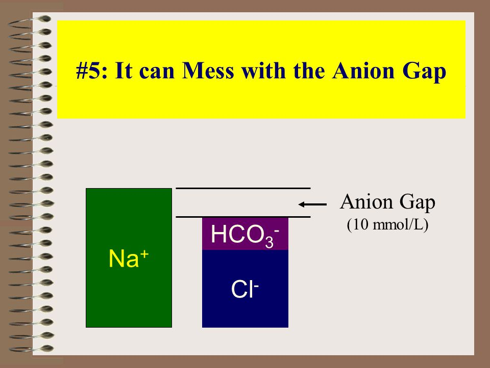 #5: It can Mess with the Anion Gap Na + Cl - HCO 3 - Anion Gap (10 mmol/L)