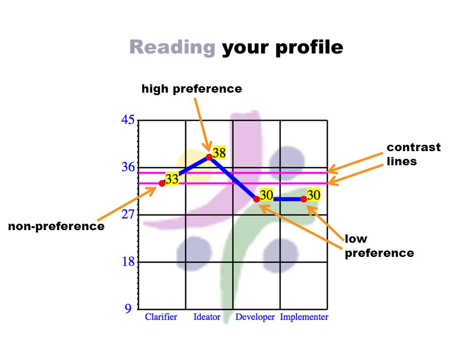 Reading your profile high preference low preference non-preference contrast lines