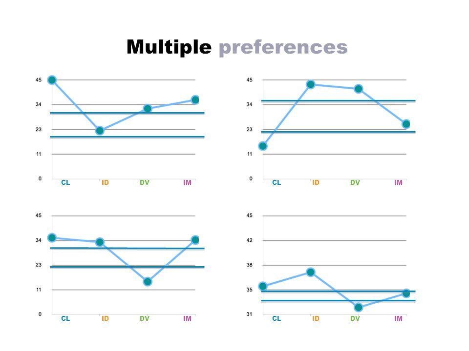 Multiple preferences CLID DVIM CLID DVIM CLID DVIM CLID DVIM