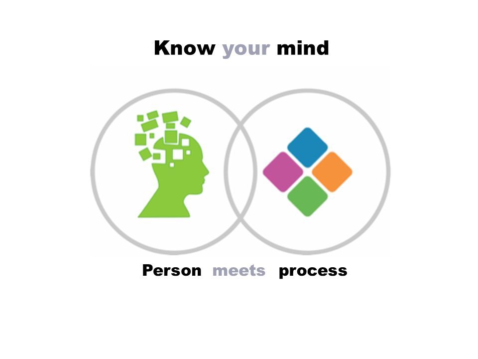 Know your mind Personmeetsprocess