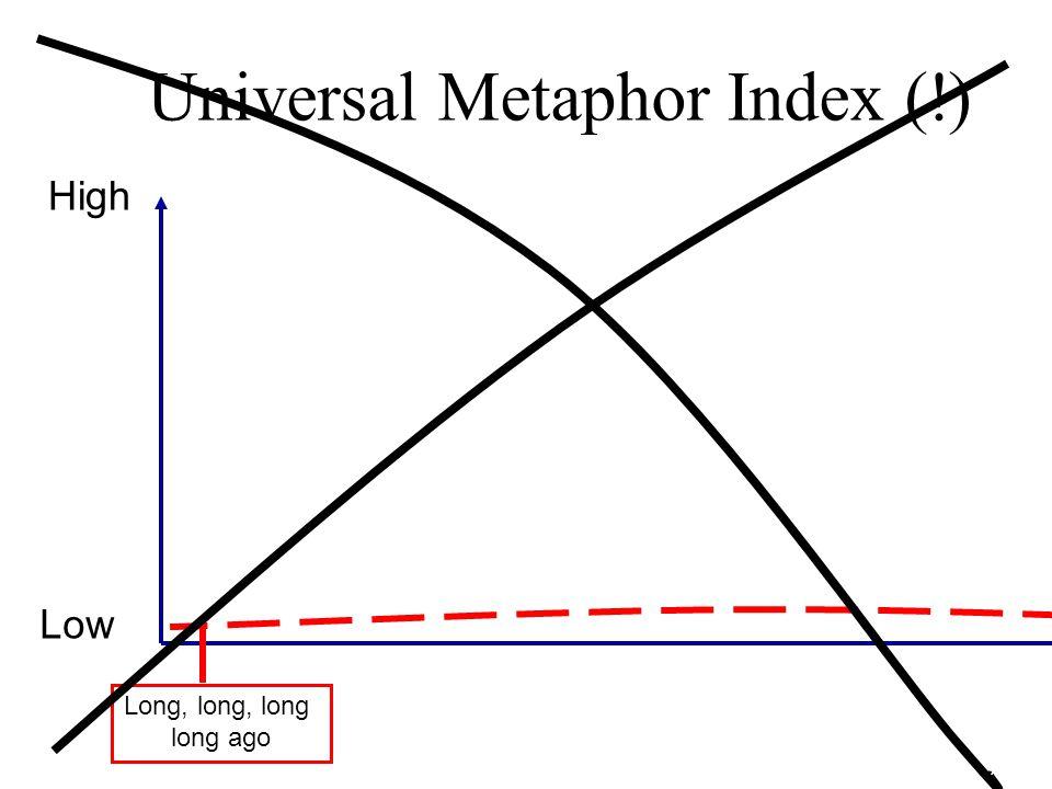 Universal Metaphor Index (!) High Low Long, long, long long ago Still very long ago Homer Plato