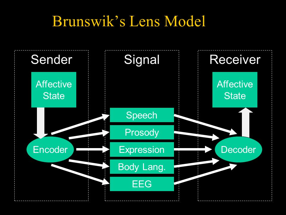Encoder SenderReceiver Speech Prosody Expression Body Lang.
