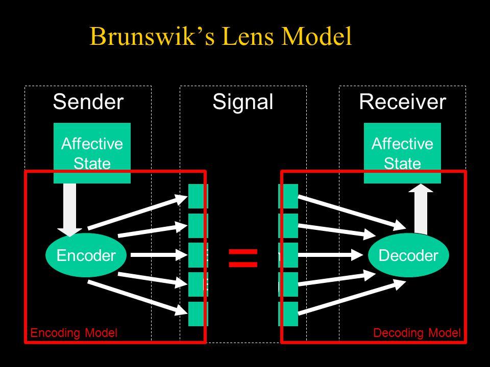 Encoder SenderReceiver Speech Prosody Expression Body Lang. EEG Decoding Affective State Affective State Signal Brunswik's Lens Model Decoder Encoding