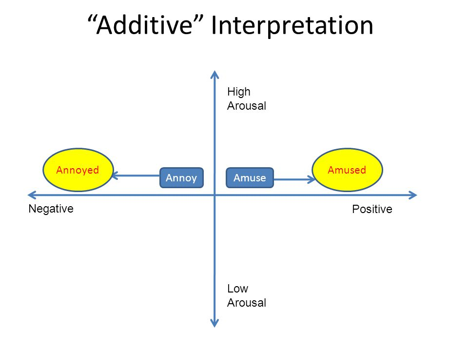 """Additive"" Interpretation AmuseAnnoy Annoyed Negative Positive High Arousal Low Arousal Amused"
