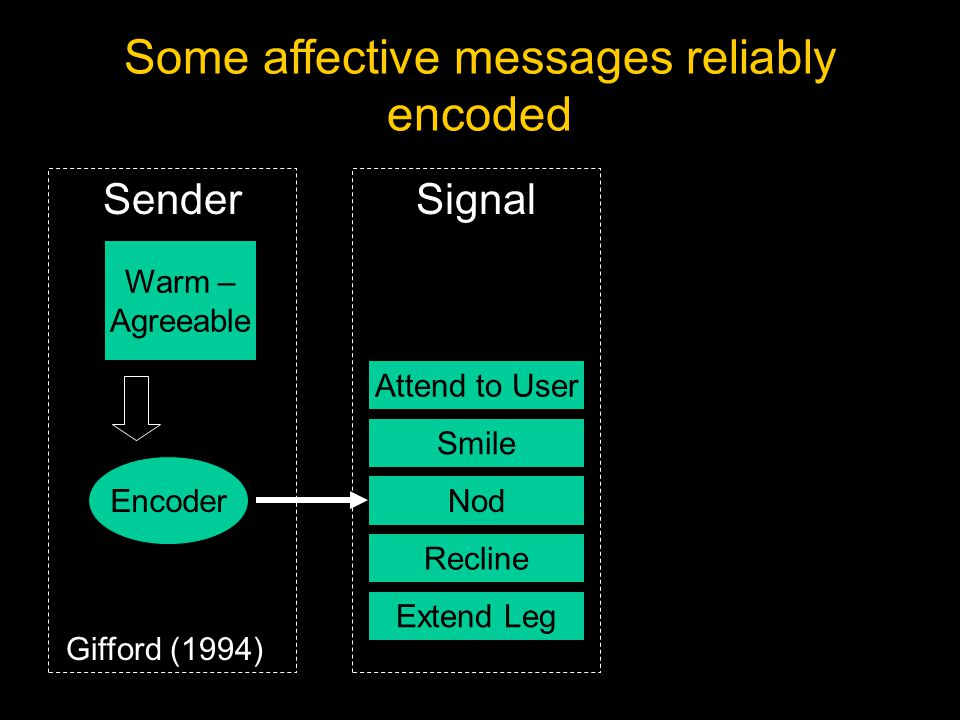 Encoder Sender Attend to User Smile Nod Recline Extend Leg Warm – Agreeable Signal Gifford (1994) Challenge for Detection: Encoding/Decoding Mismatch Some affective messages reliably encoded