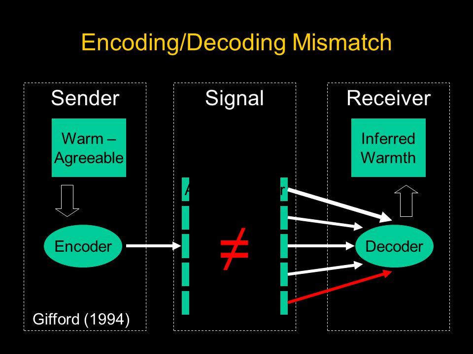 ReceiverSignal Encoder Sender Attend to User Smile Nod Recline Extend Leg Decoding Decoder Warm – Agreeable Inferred Warmth Gifford (1994) Challenge f
