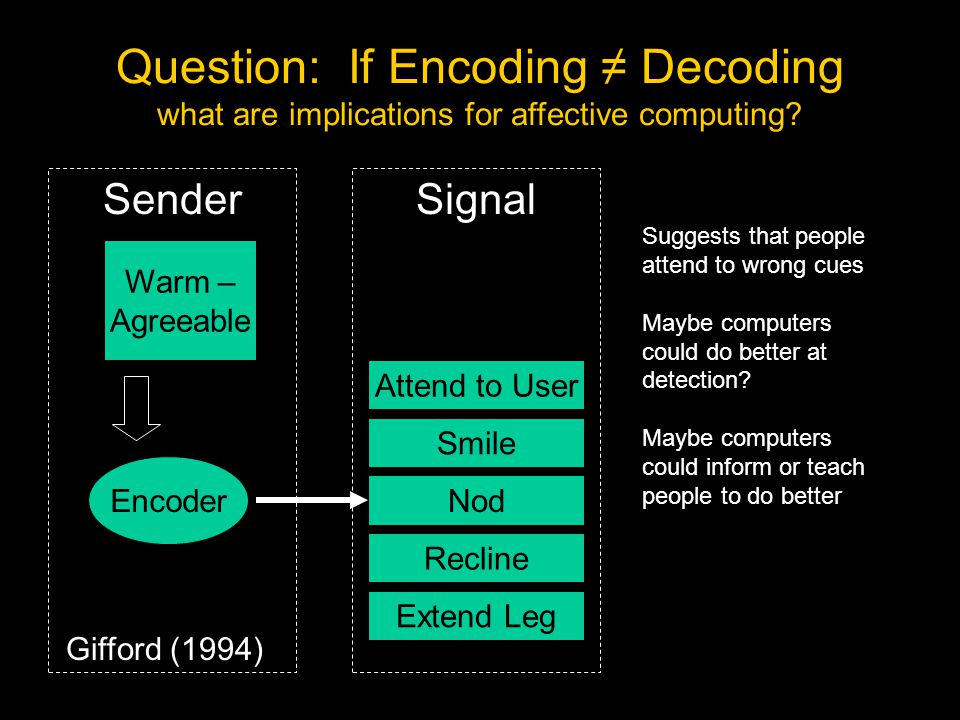 Signal Encoder Sender Attend to User Smile Nod Recline Extend Leg Warm – Agreeable Gifford (1994) Challenge for Detection: Encoding/Decoding Mismatch
