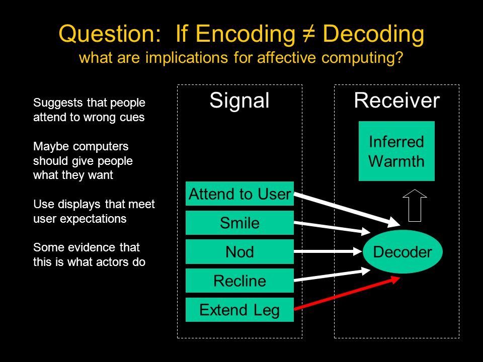 ReceiverSignal Attend to User Smile Nod Recline Extend Leg Decoding Decoder Inferred Warmth Challenge for Detection: Encoding/Decoding Mismatch Question: If Encoding ≠ Decoding what are implications for affective computing.