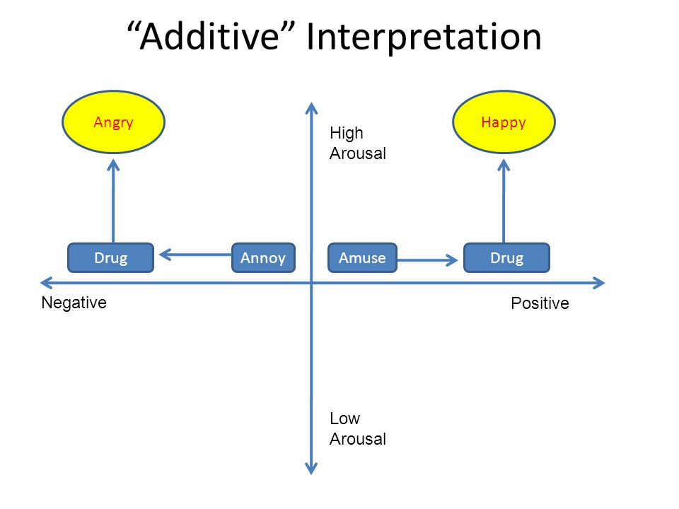 Additive Interpretation AmuseAnnoyDrug Angry Negative Positive High Arousal Low Arousal Happy