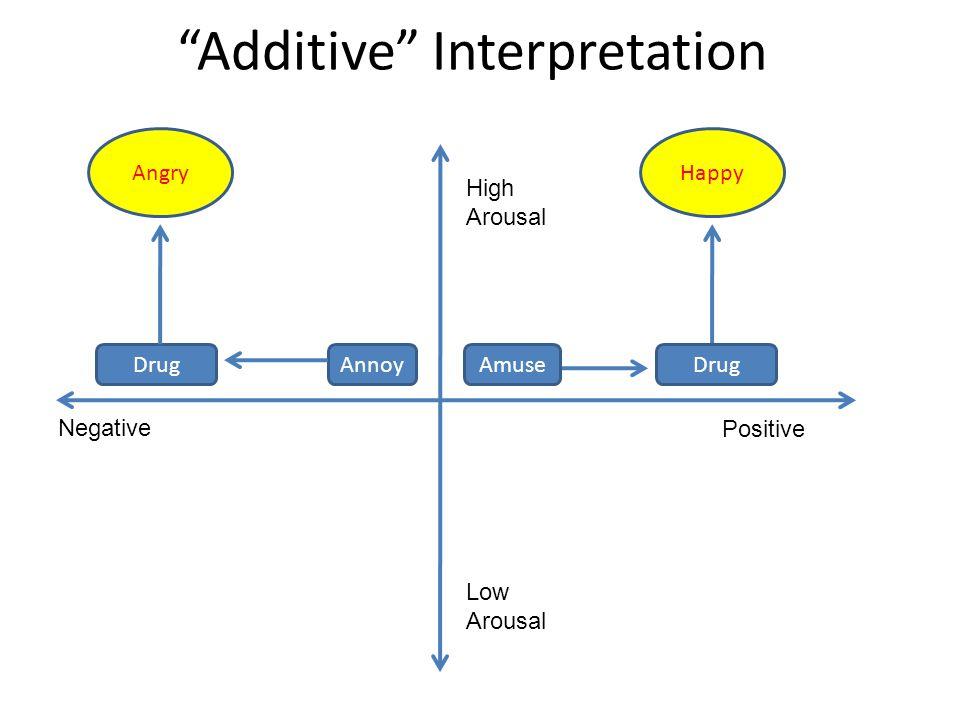 """Additive"" Interpretation AmuseAnnoyDrug Angry Negative Positive High Arousal Low Arousal Happy"
