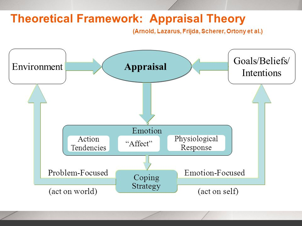 (act on world)(act on self) Emotion Coping Strategy Action Tendencies Affect Physiological Response Problem-FocusedEmotion-Focused Environment Goals/Beliefs/ Intentions Theoretical Framework: Appraisal Theory (Arnold, Lazarus, Frijda, Scherer, Ortony et al.) Desirable Expected Controllable Blame Appraisal