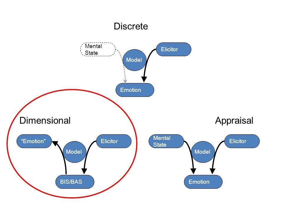 """Emotion"" Elicitor Model BIS/BAS Mental State Elicitor Emotion Model Mental State Elicitor Emotion Model Discrete DimensionalAppraisal"