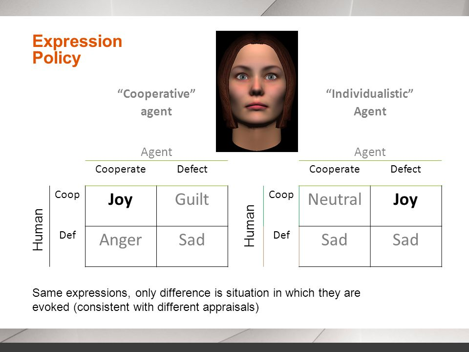 Expression Policy Cooperative agent Individualistic Agent CooperateDefectCooperateDefect Coop JoyGuilt Coop NeutralJoy Def AngerSad Def Sad Human Same expressions, only difference is situation in which they are evoked (consistent with different appraisals)