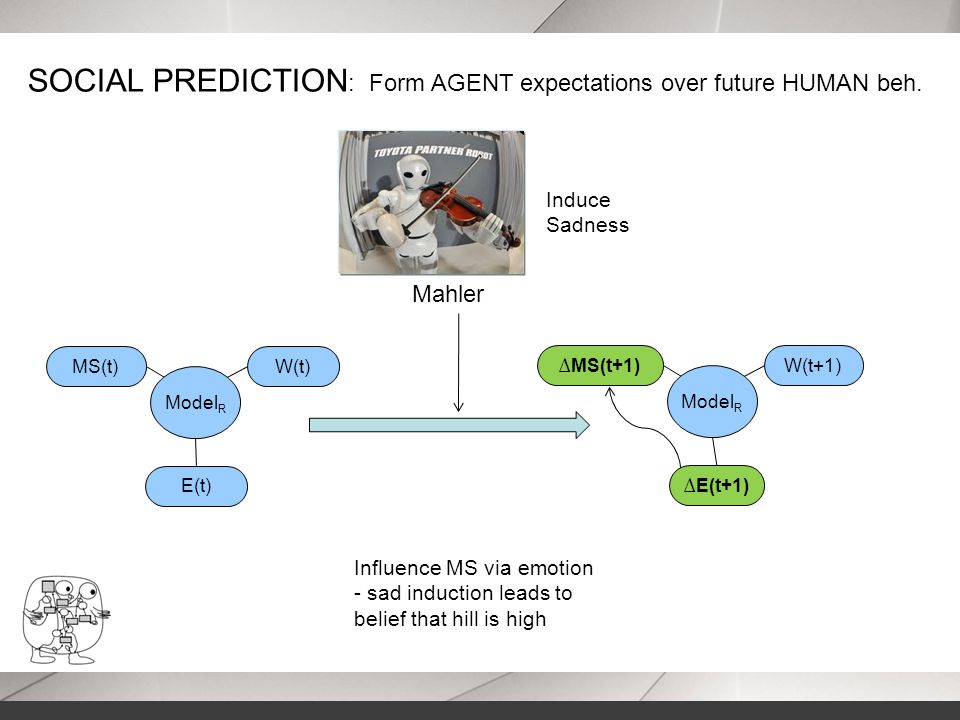 Influence MS via emotion - sad induction leads to belief that hill is high SOCIAL PREDICTION : Form AGENT expectations over future HUMAN beh. Induce S