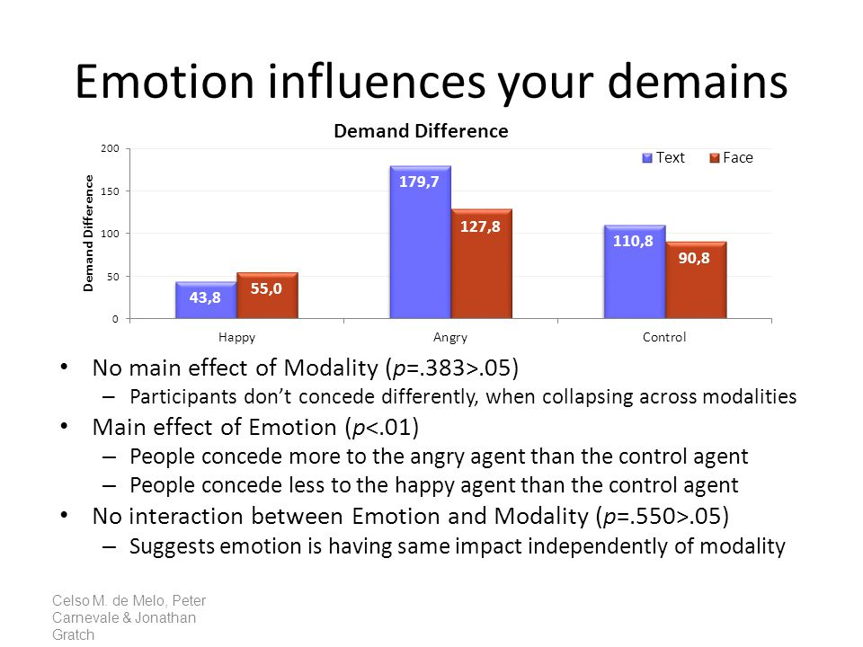 Emotion influences your demains Celso M. de Melo, Peter Carnevale & Jonathan Gratch No main effect of Modality (p=.383>.05) – Participants don't conce