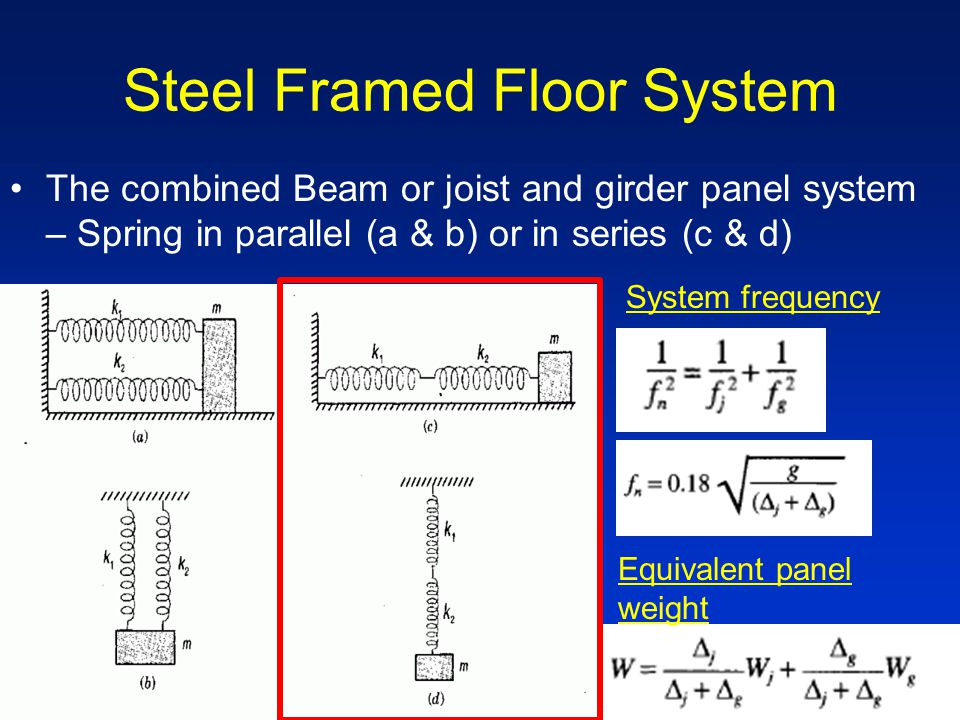 Steel Framed Floor System The combined Beam or joist and girder panel system – Spring in parallel (a & b) or in series (c & d) System frequency Equivalent panel weight