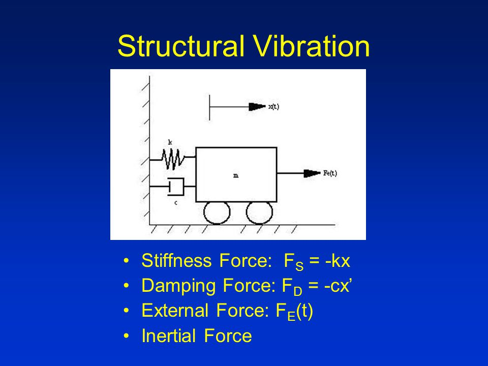 Structural Vibration Stiffness Force: F S = -kx Damping Force: F D = -cx' External Force: F E (t) Inertial Force