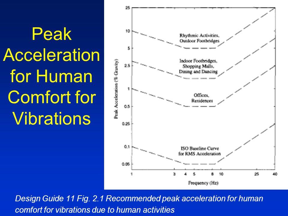 Peak Acceleration for Human Comfort for Vibrations Design Guide 11 Fig.