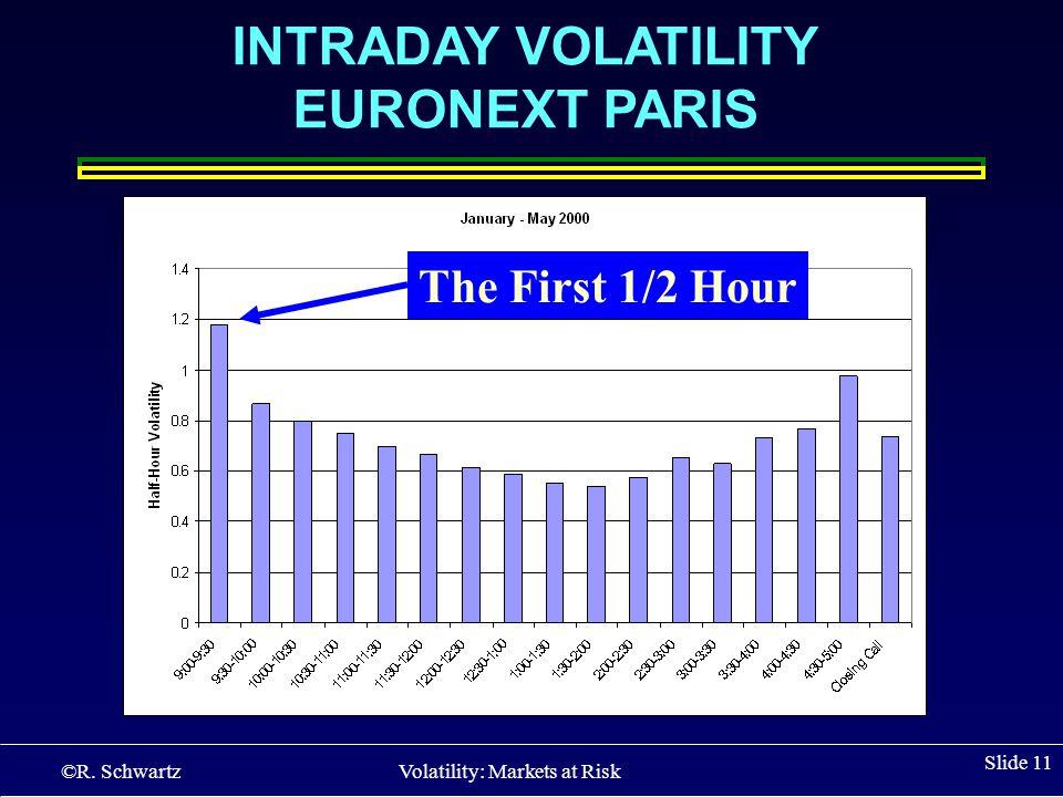 ©R. Schwartz Volatility: Markets at Risk Slide 11 INTRADAY VOLATILITY EURONEXT PARIS The First 1/2 Hour