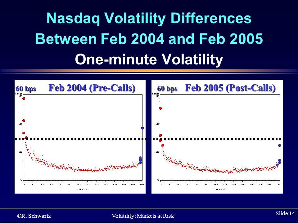 ©R. Schwartz Volatility: Markets at Risk Slide 14 Nasdaq Volatility Differences Between Feb 2004 and Feb 2005 One-minute Volatility w 60 bps Feb 2004