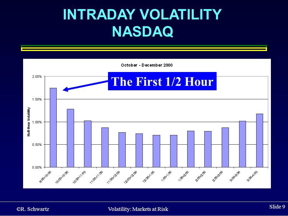 ©R. Schwartz Volatility: Markets at Risk Slide 9 INTRADAY VOLATILITY NASDAQ The First 1/2 Hour