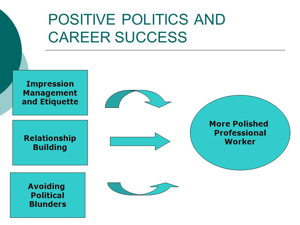 POSITIVE POLITICS AND CAREER SUCCESS Impression Management and Etiquette Relationship Building Avoiding Political Blunders More Polished Professional Worker