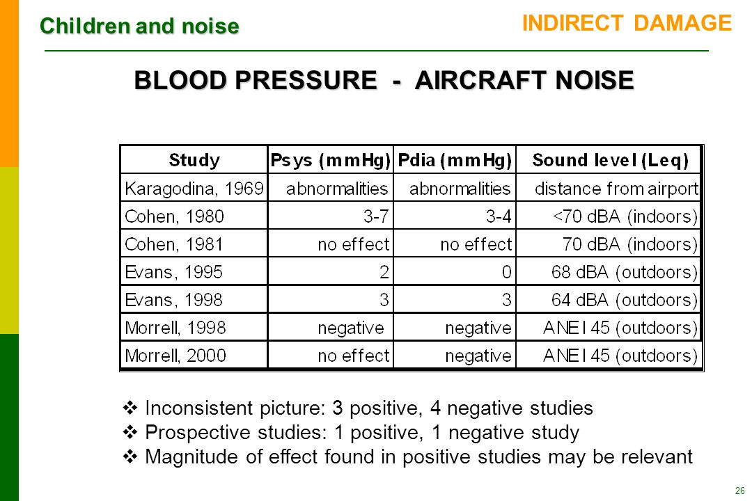 Children and noise 26 BLOOD PRESSURE - AIRCRAFT NOISE  Inconsistent picture: 3 positive, 4 negative studies  Prospective studies: 1 positive, 1 negative study  Magnitude of effect found in positive studies may be relevant INDIRECT DAMAGE