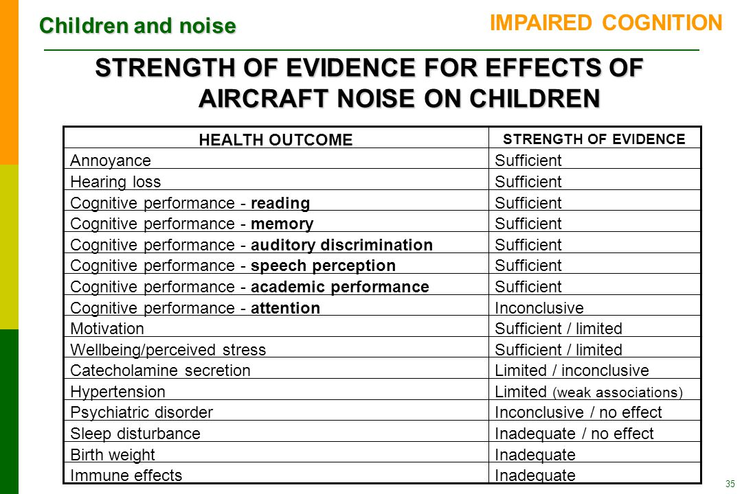 Children and noise 35 STRENGTH OF EVIDENCE FOR EFFECTS OF AIRCRAFT NOISE ON CHILDREN InadequateImmune effects InadequateBirth weight Inadequate / no effectSleep disturbance Inconclusive / no effectPsychiatric disorder Limited (weak associations) Hypertension Limited / inconclusiveCatecholamine secretion Sufficient / limitedWellbeing/perceived stress Sufficient / limitedMotivation InconclusiveCognitive performance - attention SufficientCognitive performance - academic performance SufficientCognitive performance - speech perception SufficientCognitive performance - auditory discrimination SufficientCognitive performance - memory SufficientCognitive performance - reading SufficientHearing loss SufficientAnnoyance STRENGTH OF EVIDENCE HEALTH OUTCOME IMPAIRED COGNITION