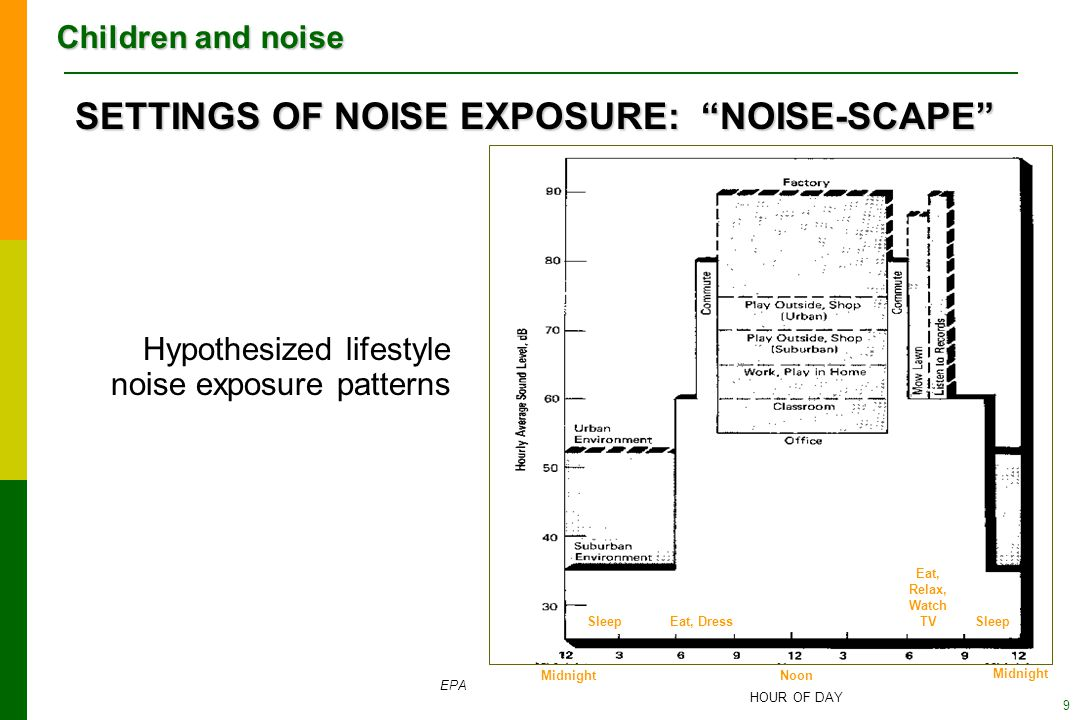 Children and noise 9 Hypothesized lifestyle noise exposure patterns SETTINGS OF NOISE EXPOSURE: NOISE-SCAPE EPA Sleep Eat, Relax, Watch TV SleepEat, Dress Noon Midnight HOUR OF DAY