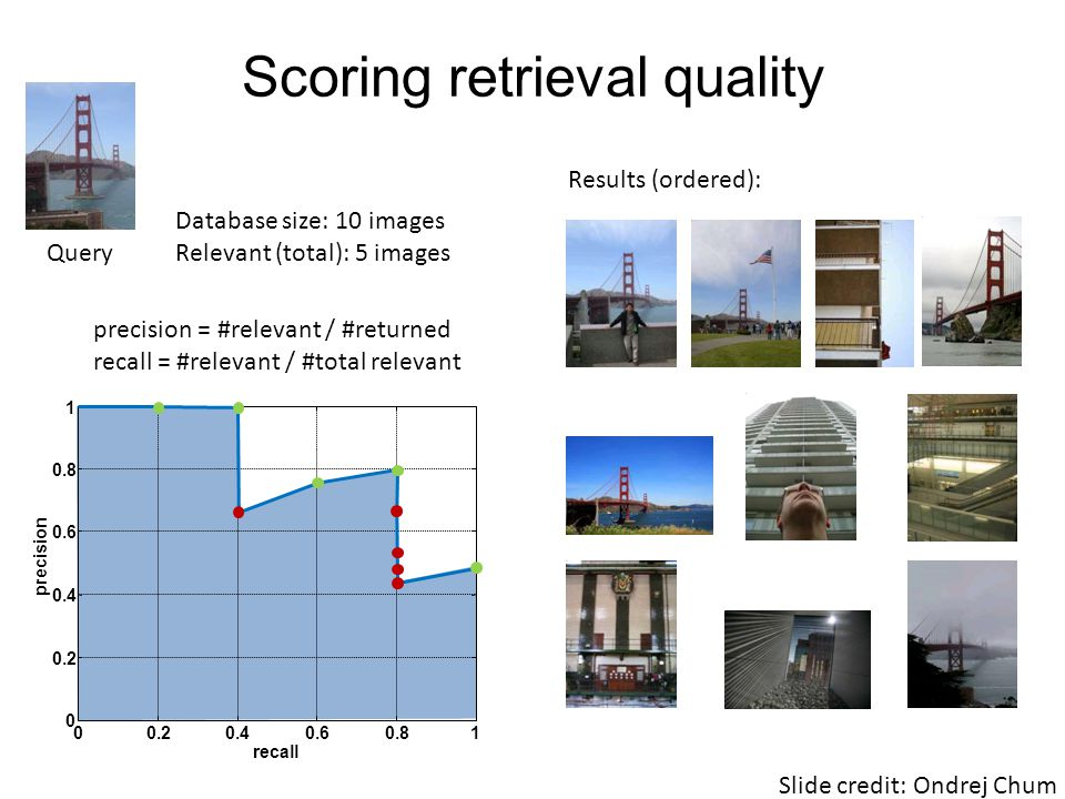 Scoring retrieval quality 00.20.40.60.81 0 0.2 0.4 0.6 0.8 1 recall precision Query Database size: 10 images Relevant (total): 5 images Results (ordered): precision = #relevant / #returned recall = #relevant / #total relevant Slide credit: Ondrej Chum