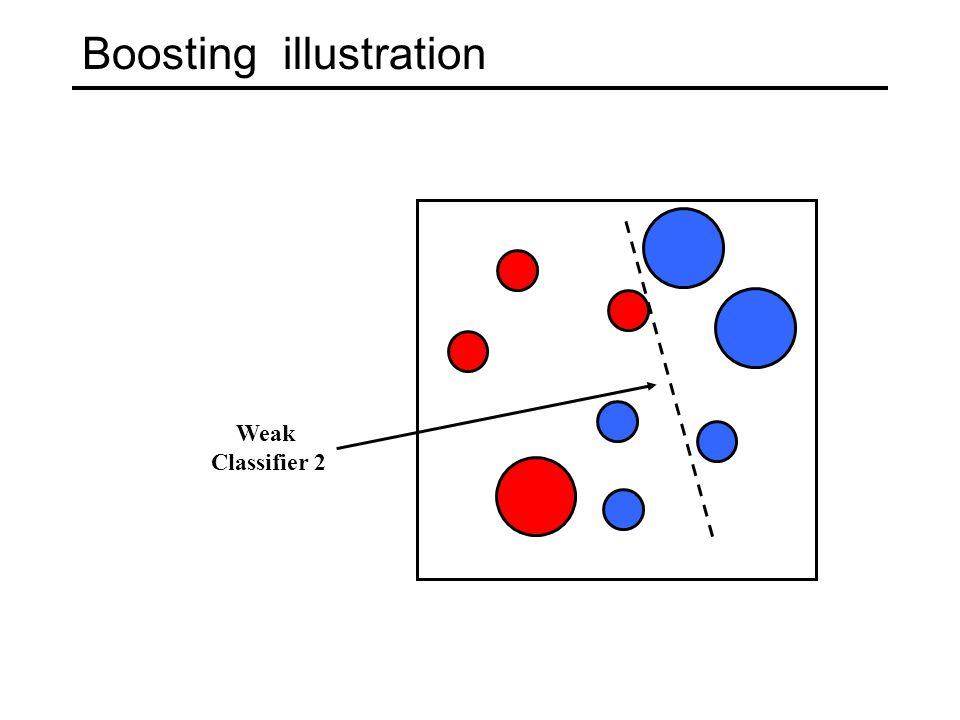 Boosting illustration Weak Classifier 2