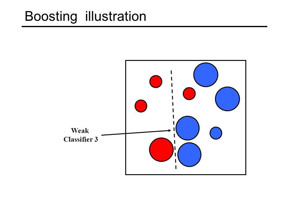 Boosting illustration Weak Classifier 3