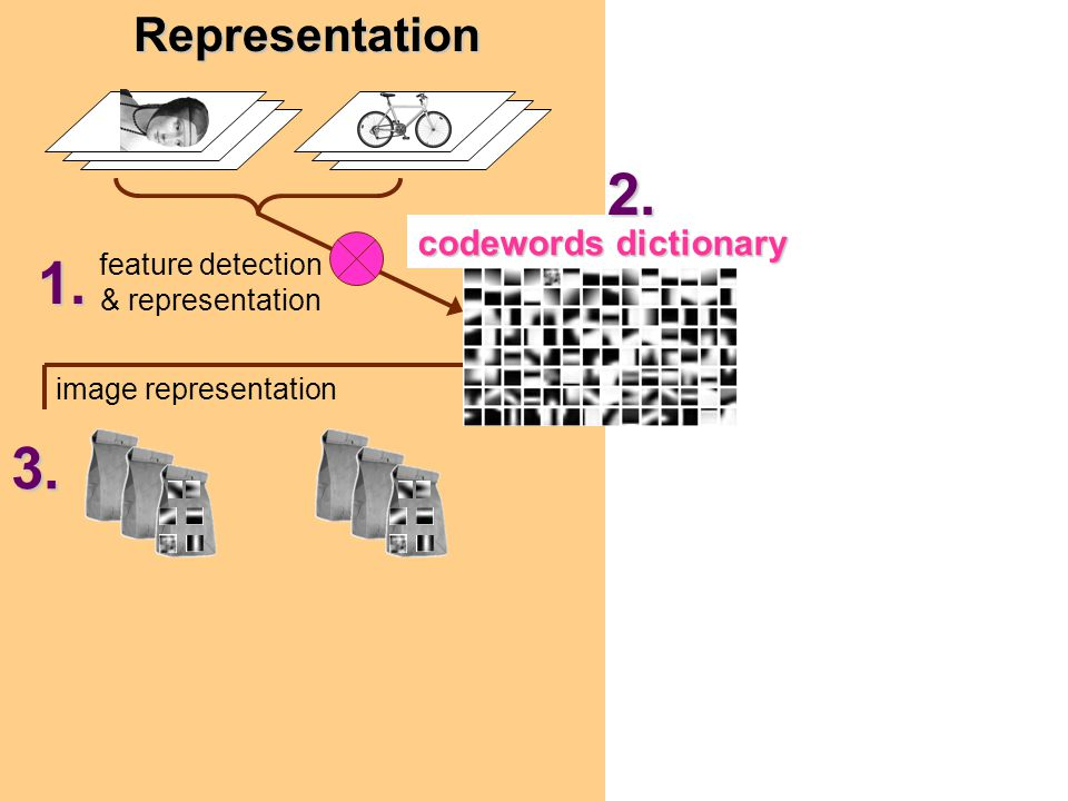feature detection & representation codewords dictionary image representationRepresentation1. 2. 3.