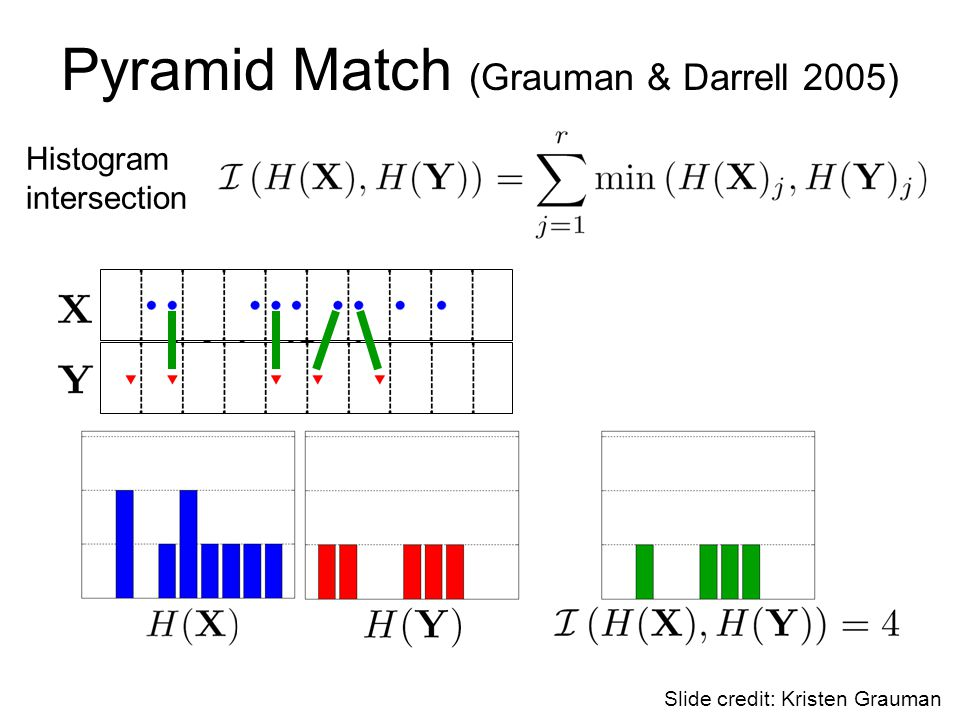 Pyramid Match (Grauman & Darrell 2005) Histogram intersection Slide credit: Kristen Grauman