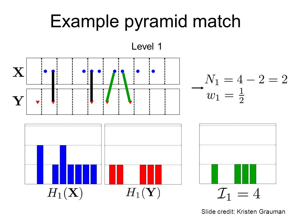 Example pyramid match Level 1 Slide credit: Kristen Grauman