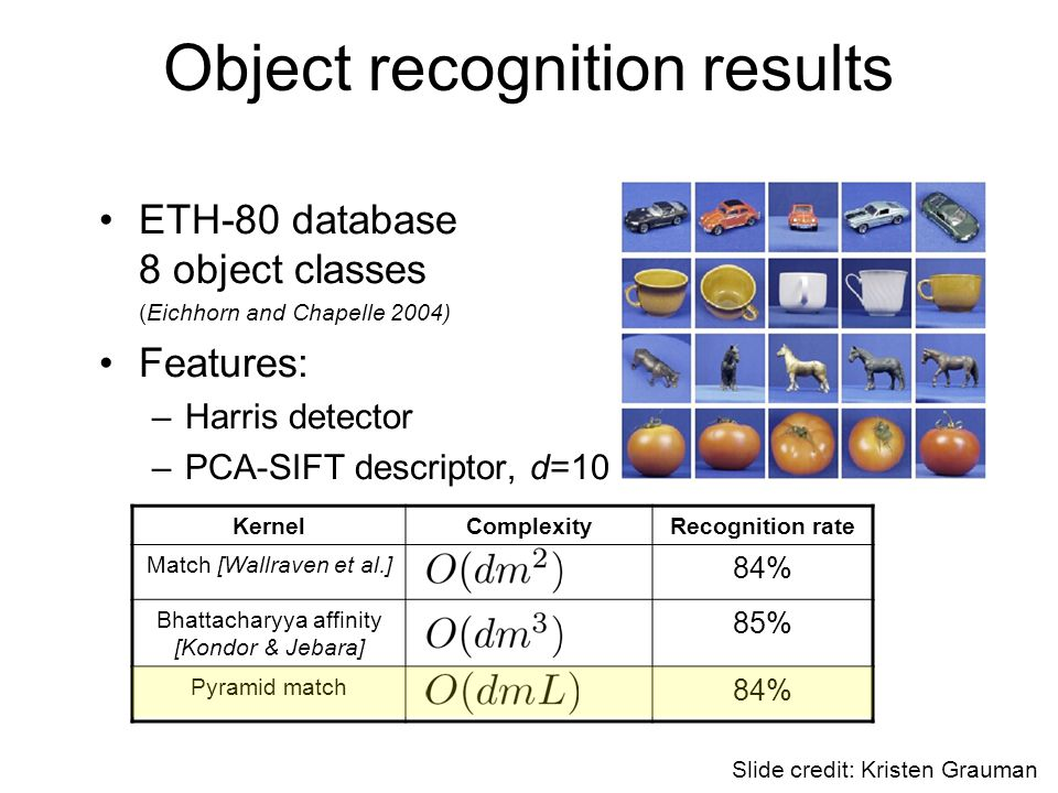 Object recognition results ETH-80 database 8 object classes (Eichhorn and Chapelle 2004) Features: –Harris detector –PCA-SIFT descriptor, d=10 KernelComplexityRecognition rate Match [Wallraven et al.] 84% Bhattacharyya affinity [Kondor & Jebara] 85% Pyramid match 84% Slide credit: Kristen Grauman
