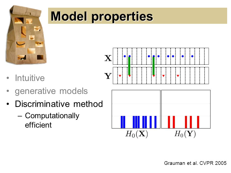Model properties Intuitive generative models Discriminative method –Computationally efficient Grauman et al.