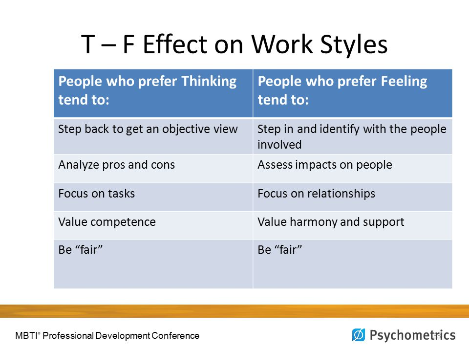 T – F Effect on Work Styles 33 People who prefer Thinking tend to: People who prefer Feeling tend to: Step back to get an objective viewStep in and identify with the people involved Analyze pros and consAssess impacts on people Focus on tasksFocus on relationships Value competenceValue harmony and support Be fair MBTI ® Professional Development Conference