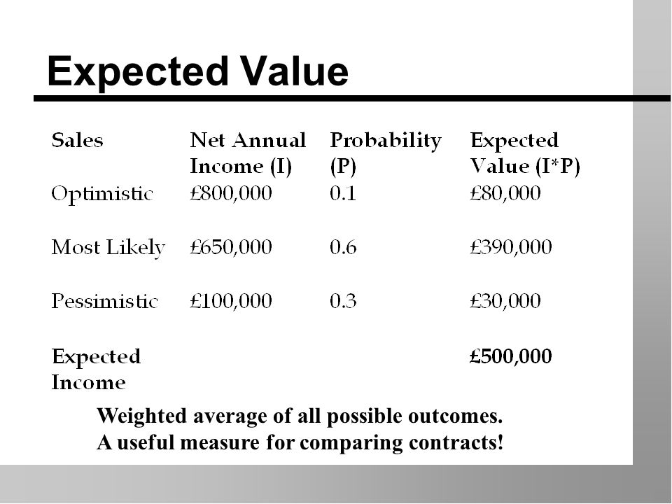 Expected Value Weighted average of all possible outcomes. A useful measure for comparing contracts!