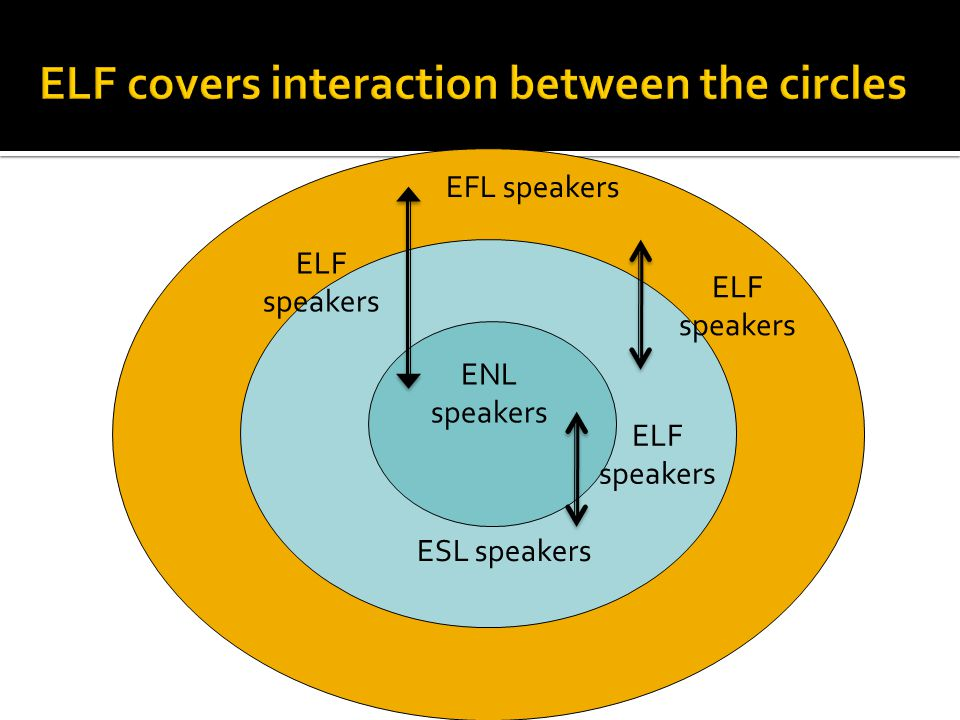 ENL speakers ESL speakers EFL speakers ELF speakers