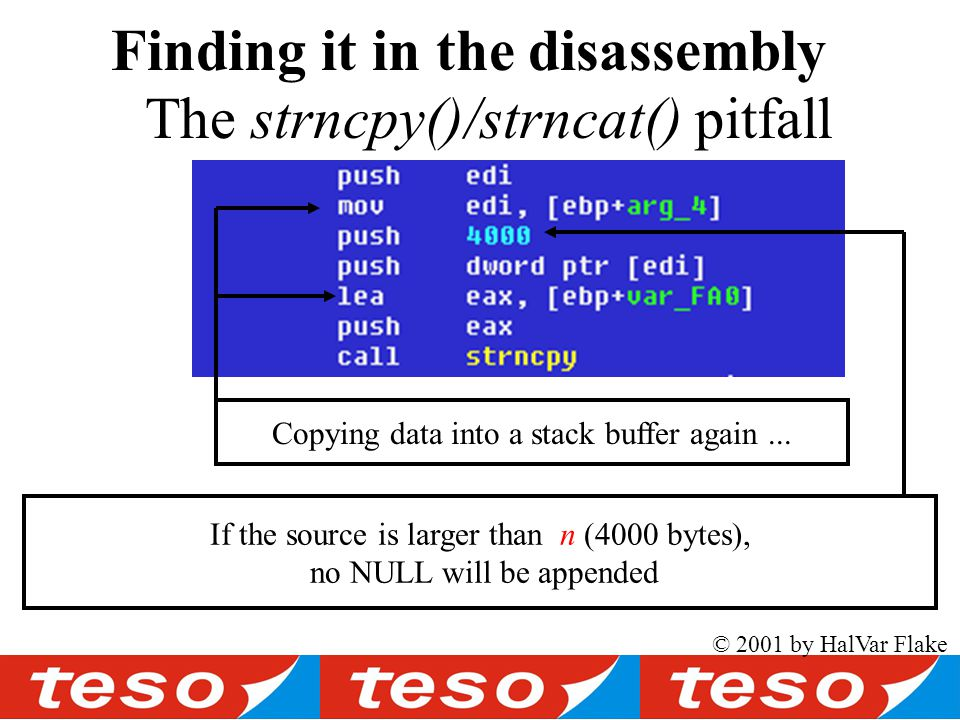© 2001 by HalVar Flake The strncpy()/strncat() pitfall Finding it in the disassembly If the source is larger than n (4000 bytes), no NULL will be appended Copying data into a stack buffer again...
