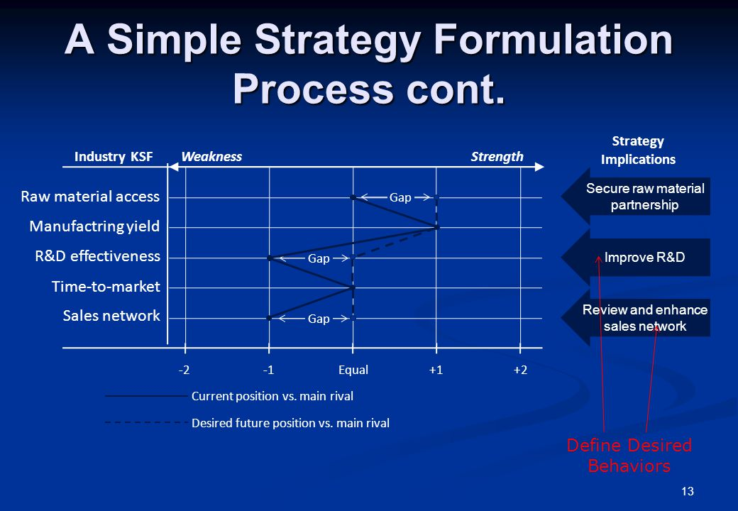 A Simple Strategy Formulation Process cont.