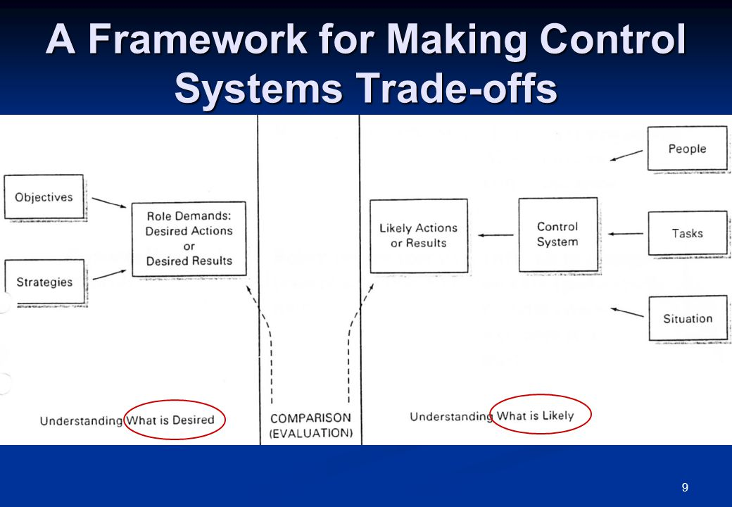 10 Control System Trade-offs II What is desired!.What is desired!.